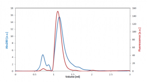 Size exclusion chromatography chromatogram of M Protein